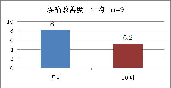 図4 腰痛改善度平均 n=9