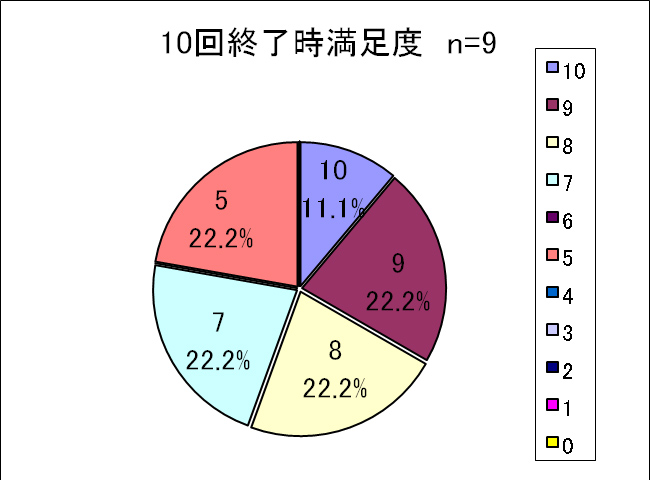 図5 施術10回終了時満足度 n=9