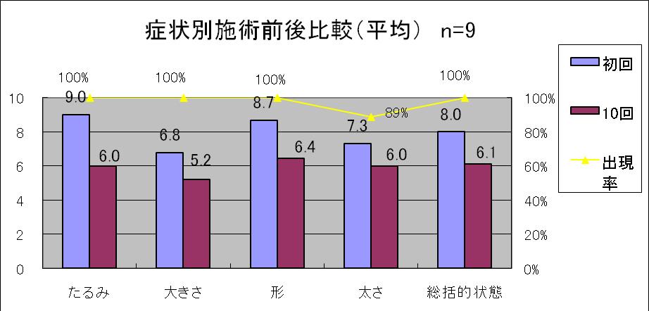図3 お尻の悩み症状別施術前後比較(平均)及び出現率 n=9