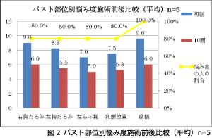 図2バスト部位別悩み度施術前後比較(平均)n=5