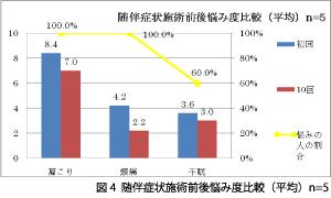 図4随伴症状施術前後悩み度比較(平均)n=5