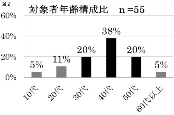 図2 対象者年齢構成比