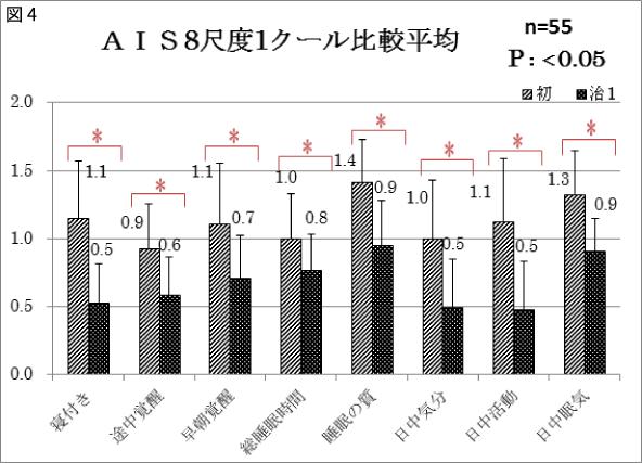 図4 AIS8尺度1クール比較平均