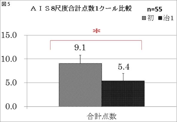 図5 AIS8尺度合計点数1クール比較