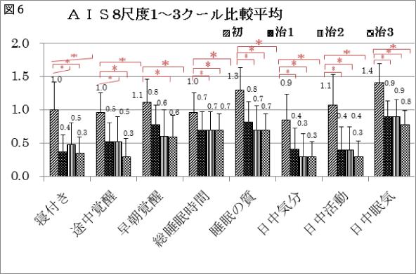 図6 AIS8尺度1~3クール比較平均