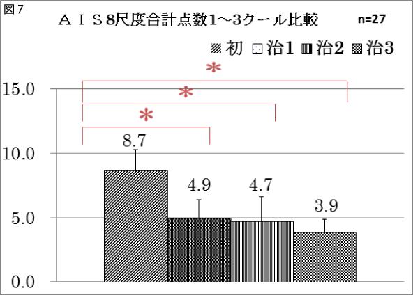 図7 AIS8尺度合計点数1~3クール比較