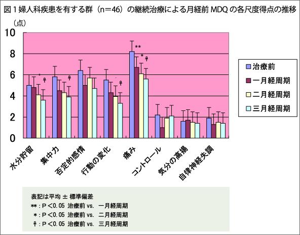 図1 婦人科疾患を有する群(n=46)の継続治療による月経前MDQの各尺度得点の推移
