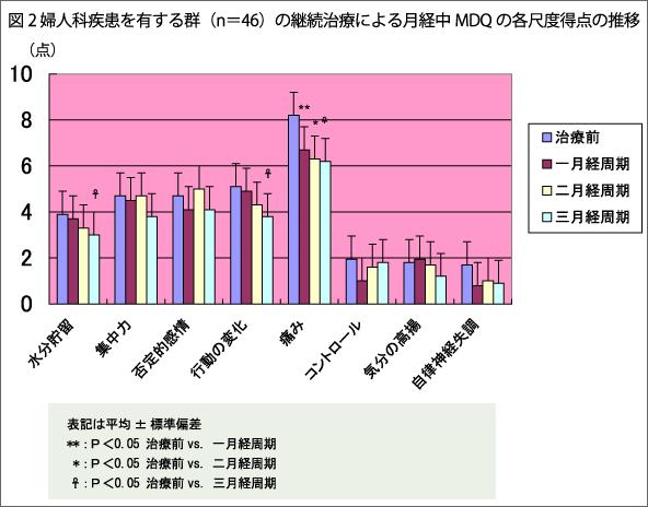 図2 婦人科疾患を有する群(n=46)の継続治療による月経中MDQの各尺度得点の推移